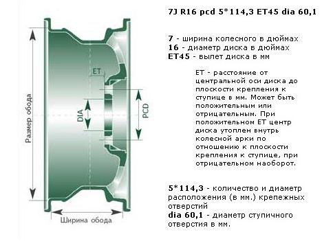 Расшифровка параметров колесных дисков